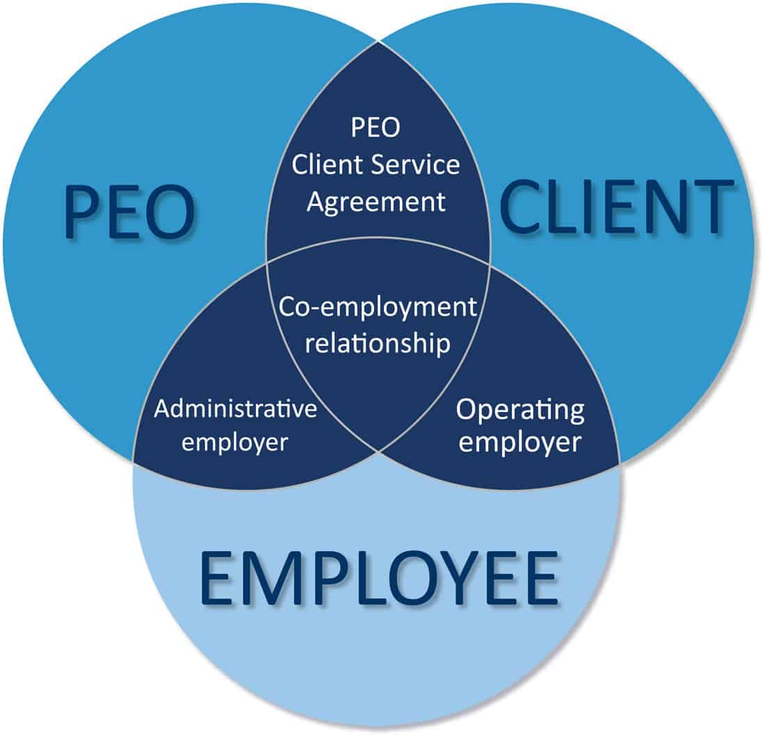 How to choose a great PEO partner for HR, Payroll, and Workers' Comp providers