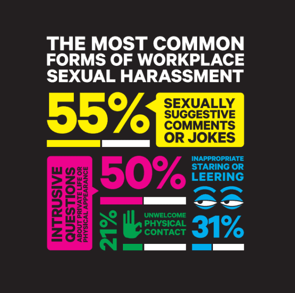 Sexual Harrassment percentages at Work